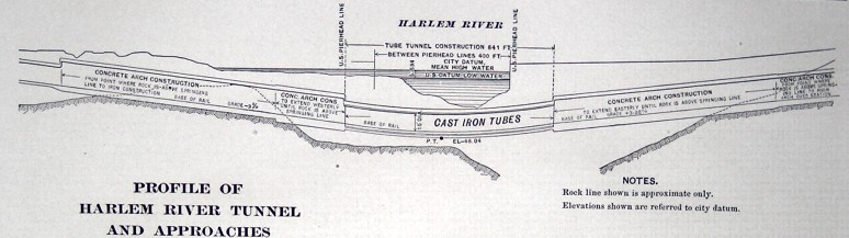 (50k, 774x217)<br><b>Country:</b> United States<br><b>City:</b> New York<br><b>System:</b> New York City Transit<br><b>Location:</b> Interborough Subway<br><b>Photo by:</b> IRT Company<br><b>Date:</b> 1904<br><b>Notes:</b> Profile of Harlem River Tunnel and Approaches.<br><b>Viewed (this week/total):</b> 1 / 5019